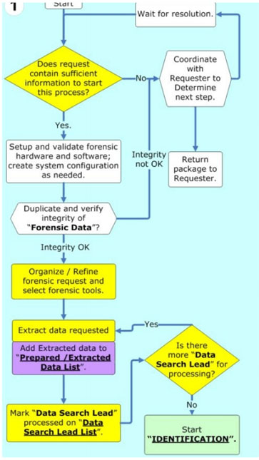Computer Forensics Digital Forensic Analysis Methodology